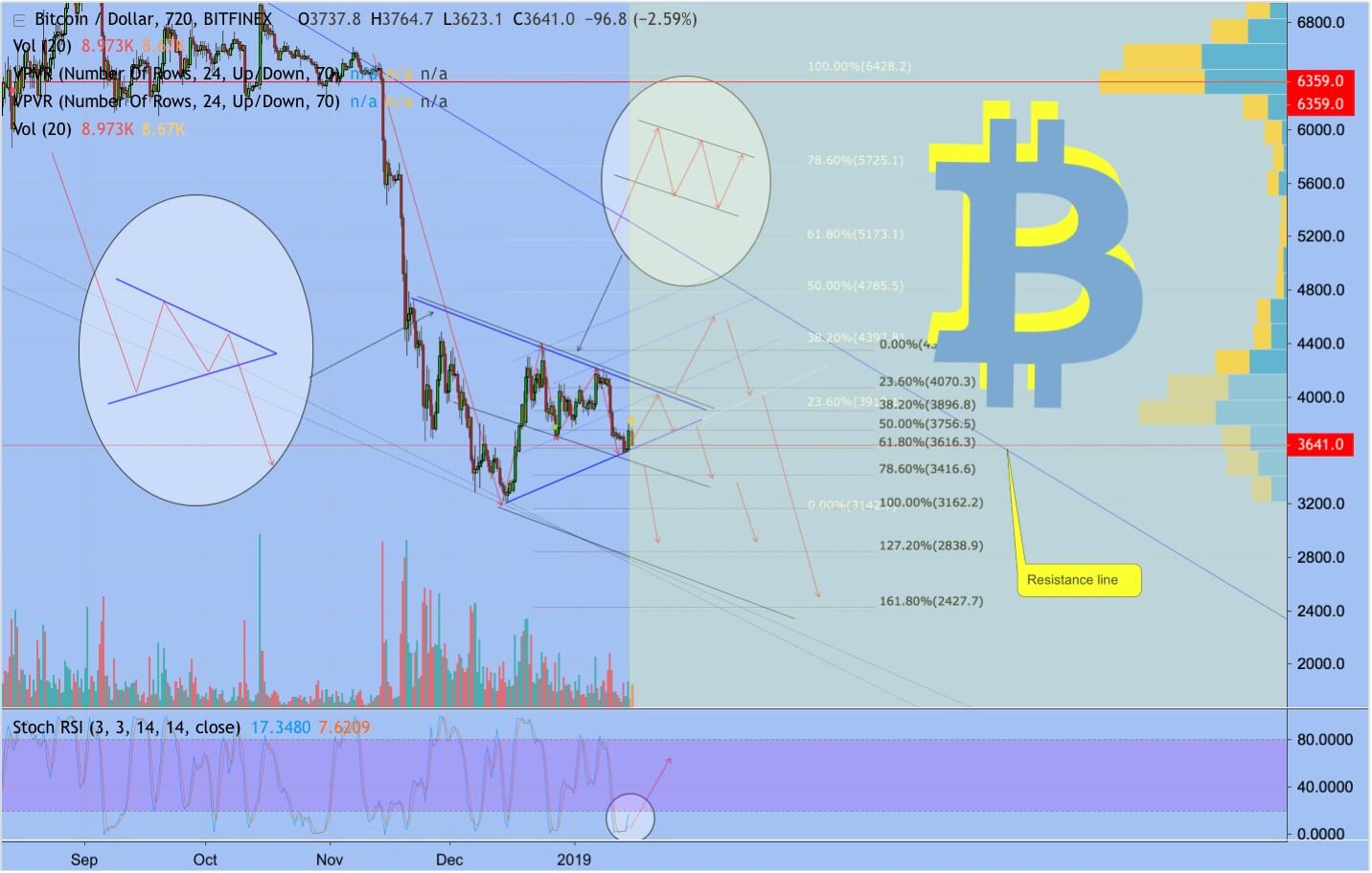 btc-usd-price-prediction-tradingview