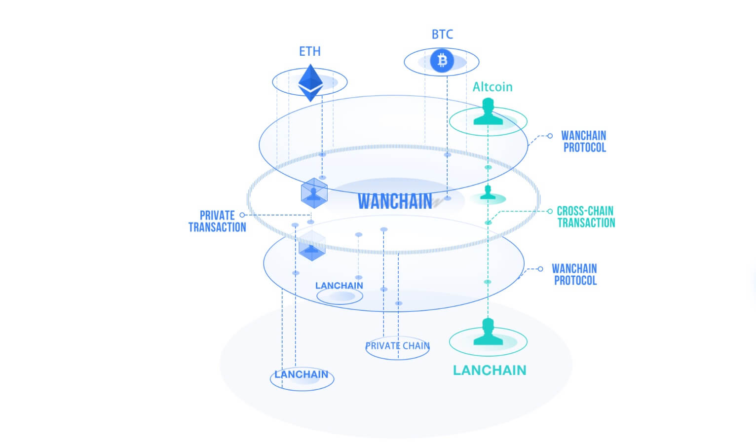 Wanchain Developing Blockchain Solution for Telefónica, Spain's Largest Multinational