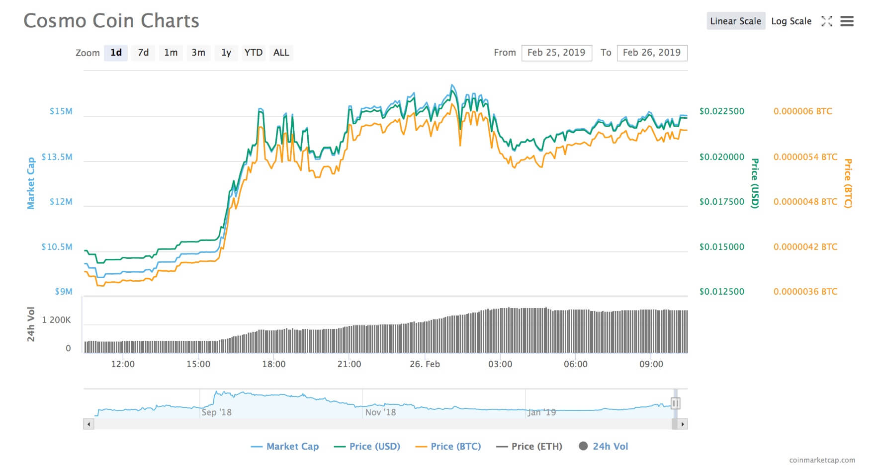 cosmo-coin-chart