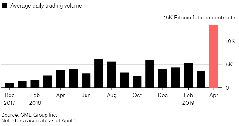 Crypto Bull Runs Cause CME Bitcoin Futures Volume to Skyrocket