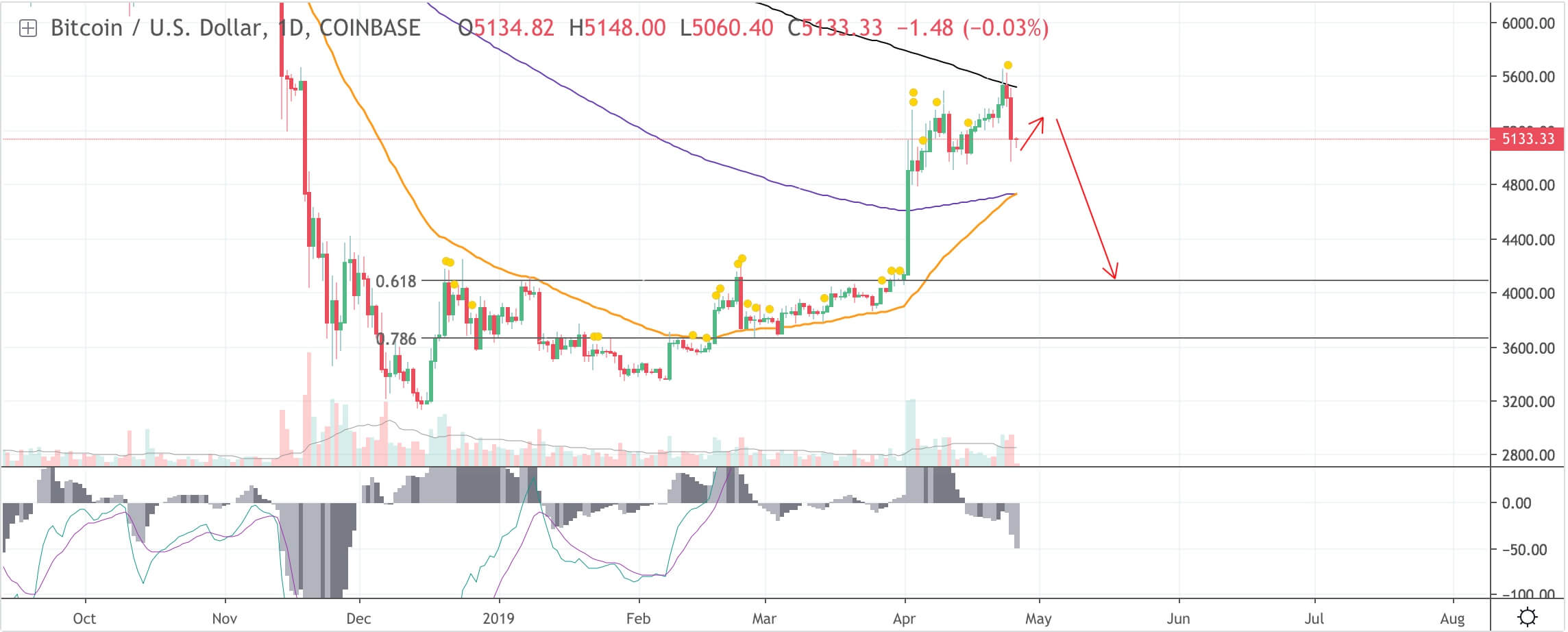 bitcoin-daily-chart-price-prediction