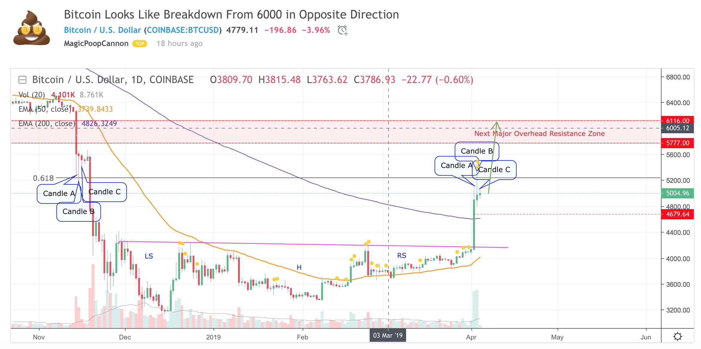 btc-price-prediction-resistance-level