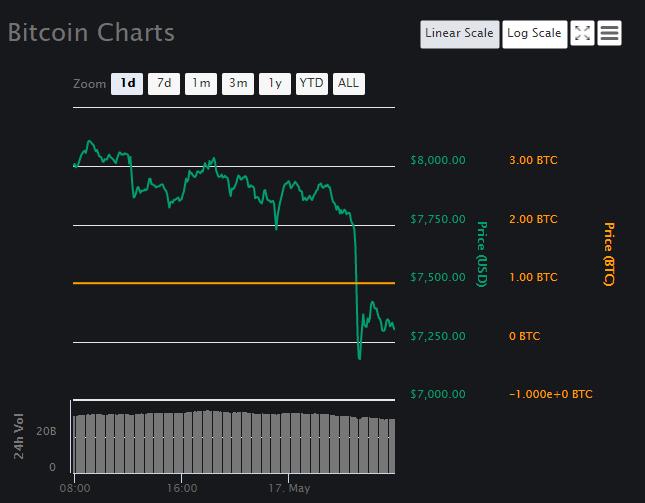 BTC Price Down
