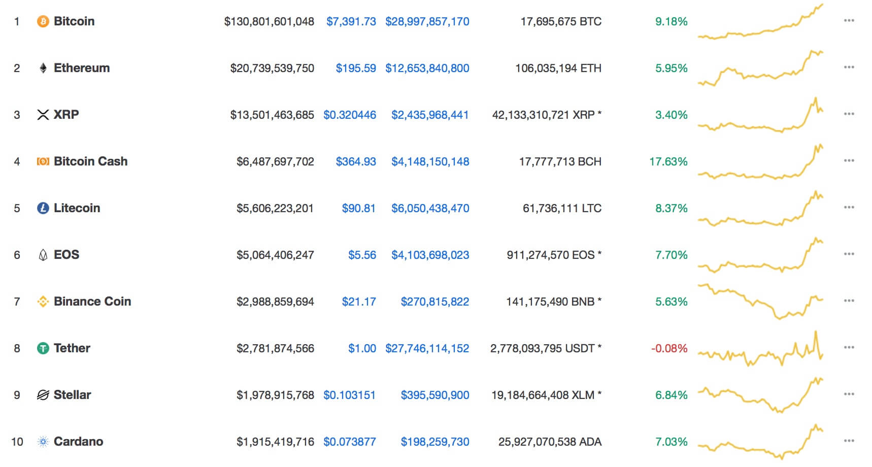 altcoin-prices