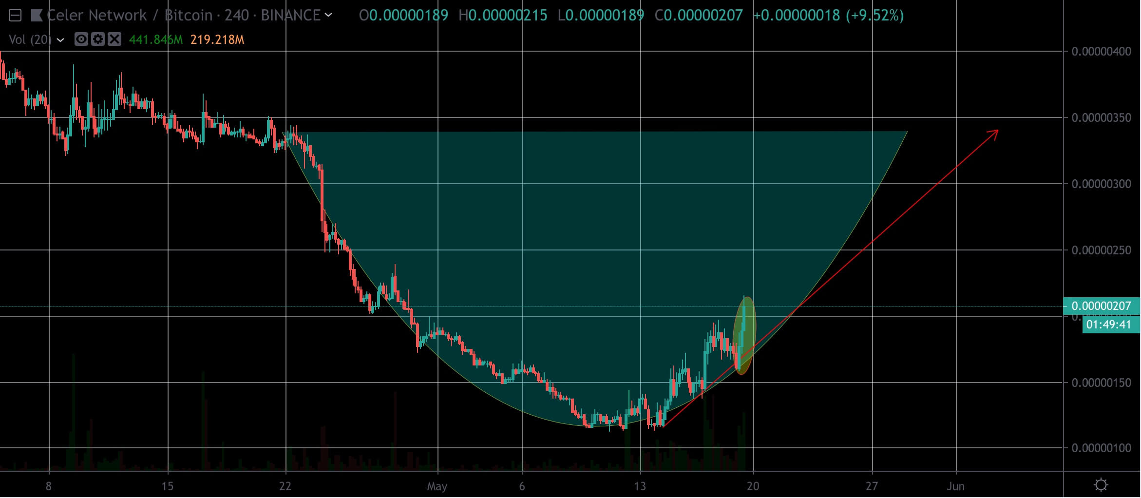 cup-and-handle-celr-btc-trend