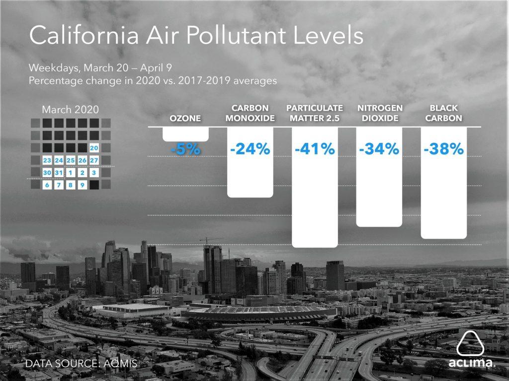 California Pollution Data