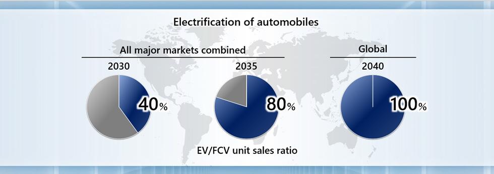 Honda Electrification Plans